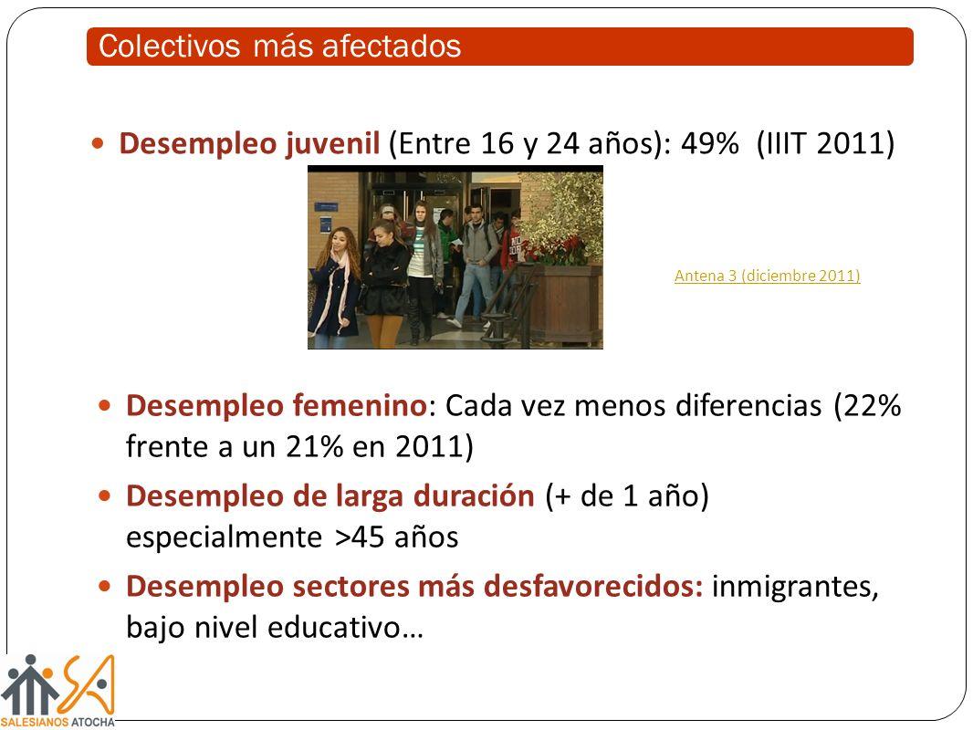 Colectivos más afectados Desempleo juvenil (Entre 16 y 24 años): 49% (IIIT 2011) Antena 3 (diciembre 2011) Desempleo femenino: Cada vez menos diferencias (22% frente a un 21% en 2011) Desempleo de larga duración (+ de 1 año) especialmente >45 años Desempleo sectores más desfavorecidos: inmigrantes, bajo nivel educativo…