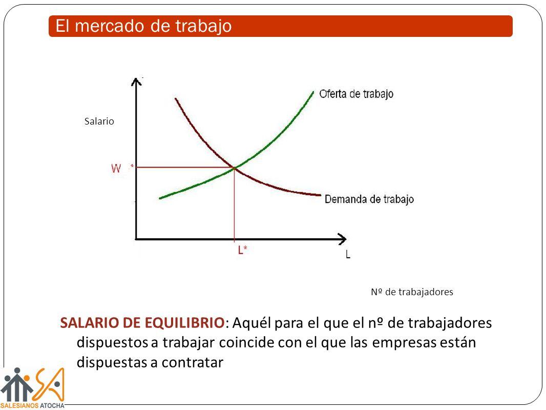 El mercado de trabajo SALARIO DE EQUILIBRIO: Aquél para el que el nº de trabajadores dispuestos a trabajar coincide con el que las empresas están dispuestas a contratar Salario Nº de trabajadores