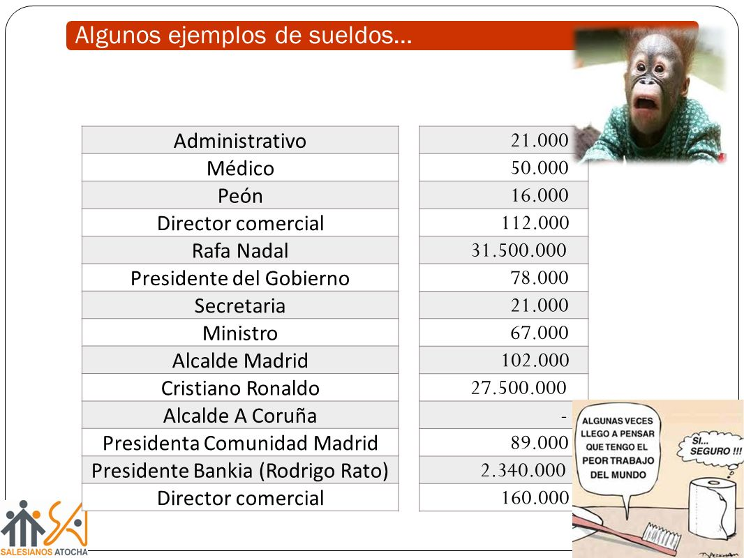 Algunos ejemplos de sueldos… Administrativo Médico Peón Director comercial Rafa Nadal Presidente del Gobierno Secretaria Ministro Alcalde Madrid Crist