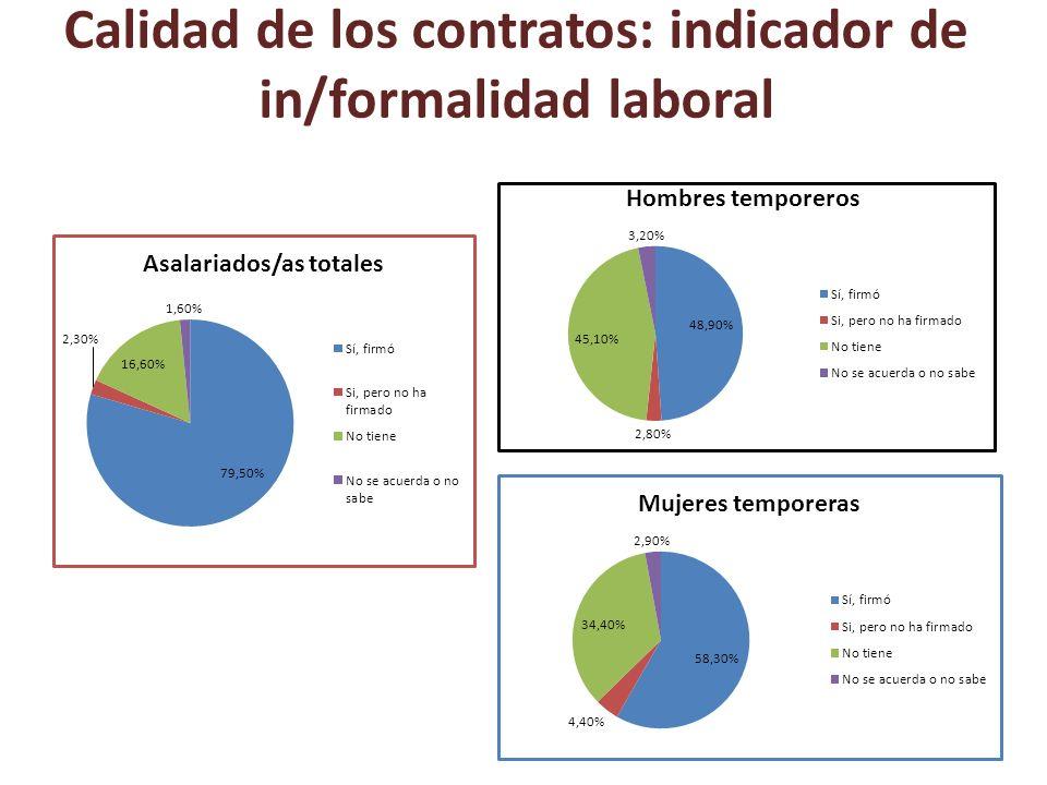 Indicador de formalización Mujeres disminuyen empleo formal en 8 % entre 2006 y 2009.