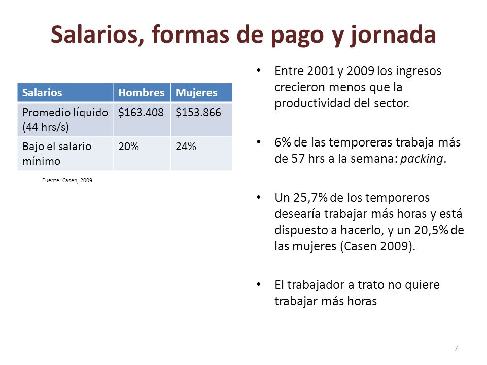 Salarios, formas de pago y jornada SalariosHombresMujeres Promedio líquido (44 hrs/s) $163.408$153.866 Bajo el salario mínimo 20%24% Entre 2001 y 2009