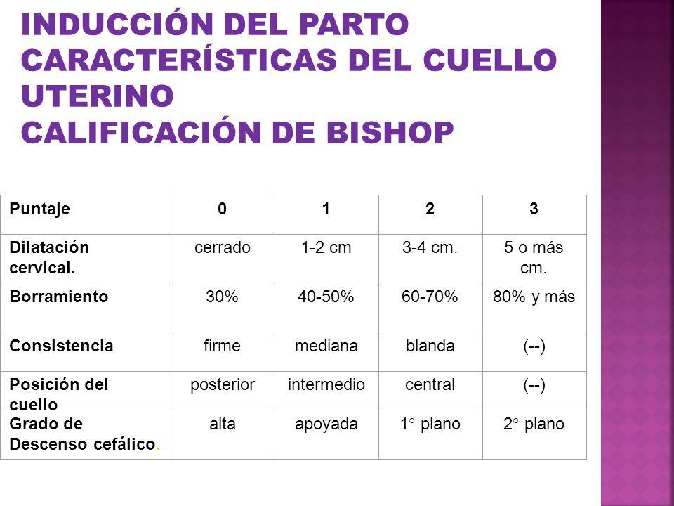 INDUCCIÓN DEL PARTO CARACTERÍSTICAS DEL CUELLO UTERINO CALIFICACIÓN DE BISHOP Puntaje0123 Dilatación cervical. cerrado1-2 cm3-4 cm.5 o más cm. Borrami