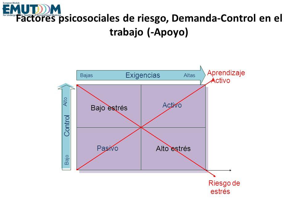 Factores psicosociales de riesgo, Demanda-Control en el trabajo (-Apoyo) Alto estrés Bajo estrés Pasivo Activo Exigencias C o n t r o l BajasAltas Baj
