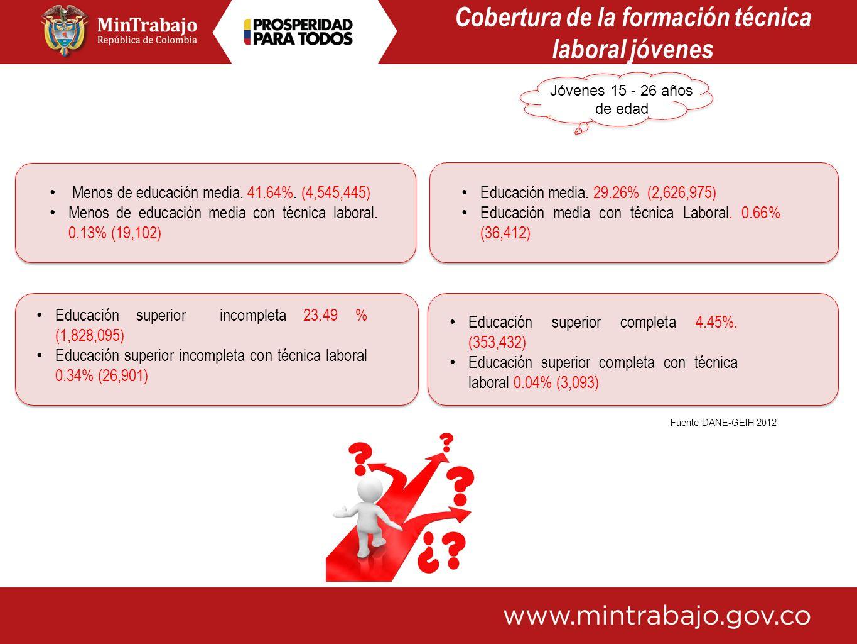 Educación superior completa 4.45%. (353,432) Educación superior completa con técnica laboral 0.04% (3,093) Educación media. 29.26% (2,626,975) Educaci