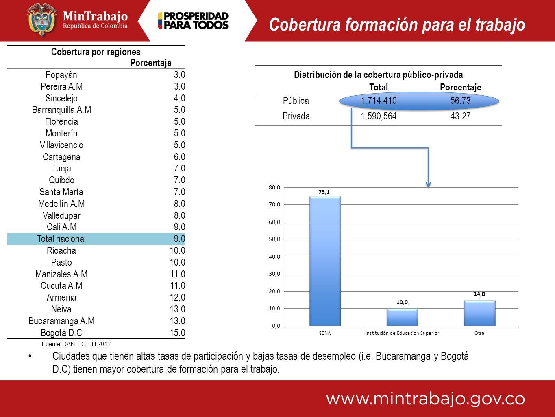 Distribución de la cobertura público-privada TotalPorcentaje Pública1,714,41056.73 Privada1,590,56443.27 Cobertura por regiones Porcentaje Popayán3.0