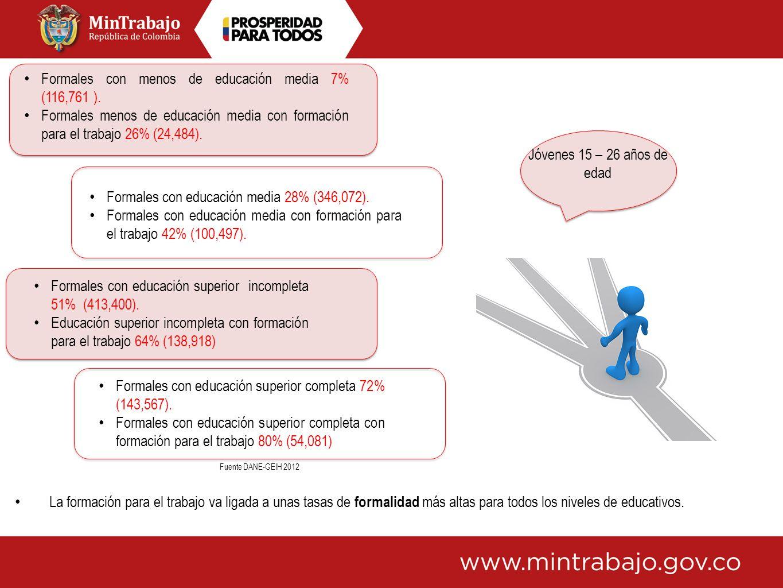 Jóvenes 15 – 26 años de edad Formales con menos de educación media 7% (116,761 ). Formales menos de educación media con formación para el trabajo 26%