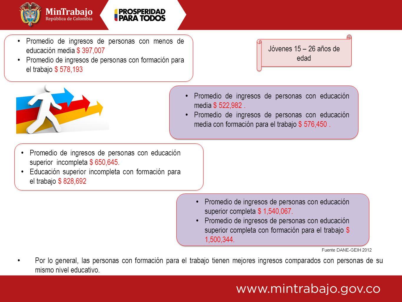 Jóvenes 15 – 26 años de edad Promedio de ingresos de personas con menos de educación media $ 397,007 Promedio de ingresos de personas con formación pa