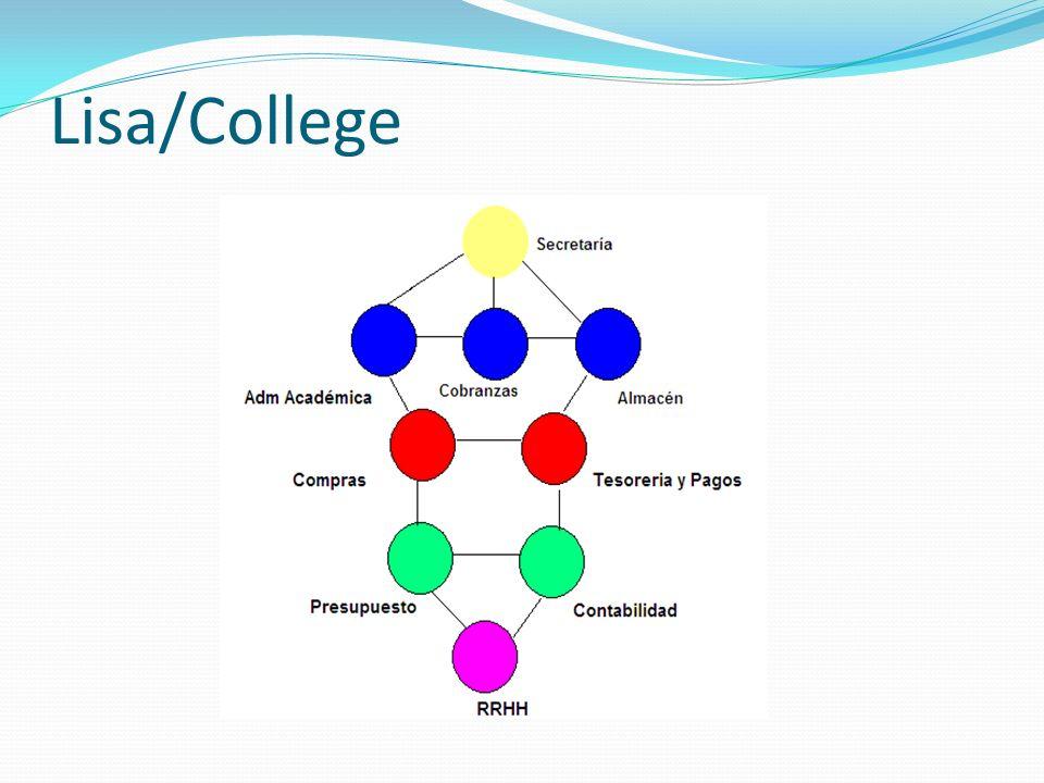 Lisa/College