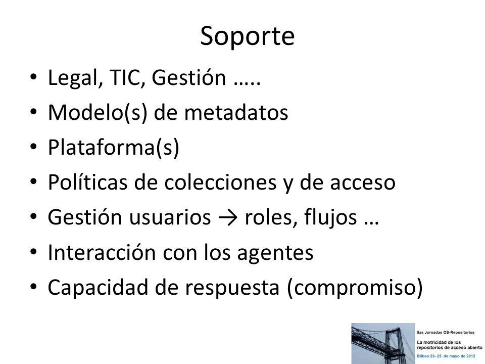 Soporte Legal, TIC, Gestión ….. Modelo(s) de metadatos Plataforma(s) Políticas de colecciones y de acceso Gestión usuarios roles, flujos … Interacción