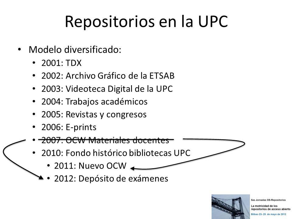 Repositorios en la UPC Modelo diversificado: 2001: TDX 2002: Archivo Gráfico de la ETSAB 2003: Videoteca Digital de la UPC 2004: Trabajos académicos 2