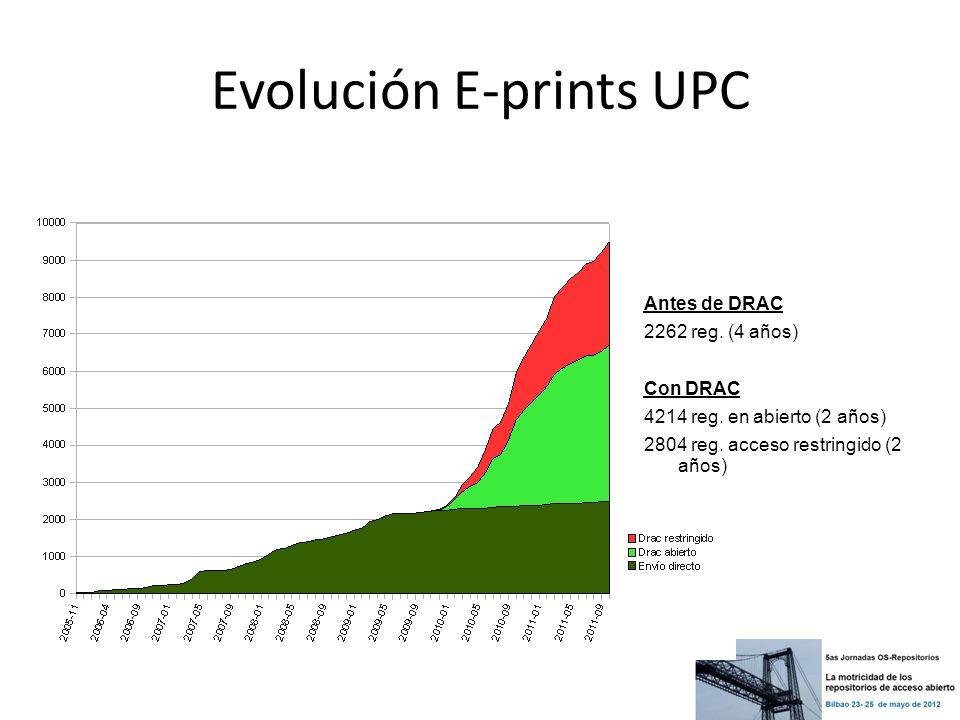 Evolución E-prints UPC Antes de DRAC 2262 reg. (4 años) Con DRAC 4214 reg. en abierto (2 años) 2804 reg. acceso restringido (2 años)
