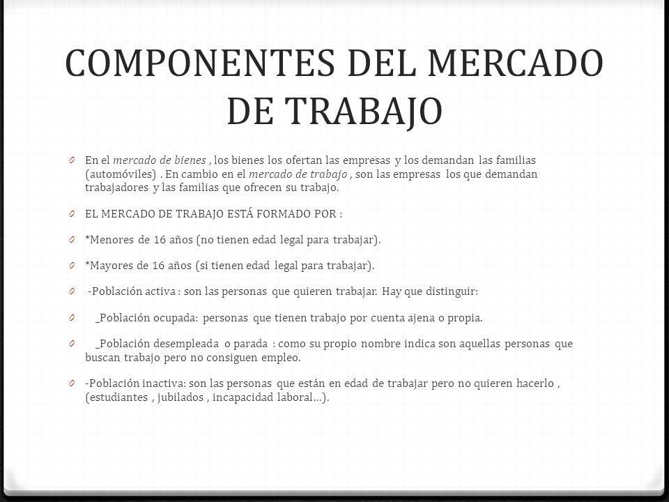 COMPONENTES DEL MERCADO DE TRABAJO 0 En el mercado de bienes, los bienes los ofertan las empresas y los demandan las familias (automóviles). En cambio