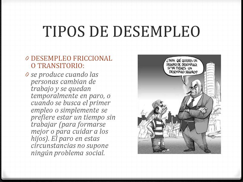 TIPOS DE DESEMPLEO 0 DESEMPLEO FRICCIONAL O TRANSITORIO: 0 se produce cuando las personas cambian de trabajo y se quedan temporalmente en paro, o cuan