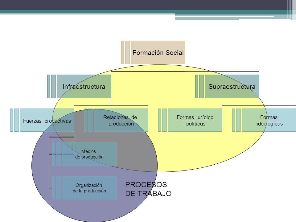 Formación Social Infraestructura Fuerzas productivas Medios de producción Organización de la producción Relaciones de producción Supraestructura Forma