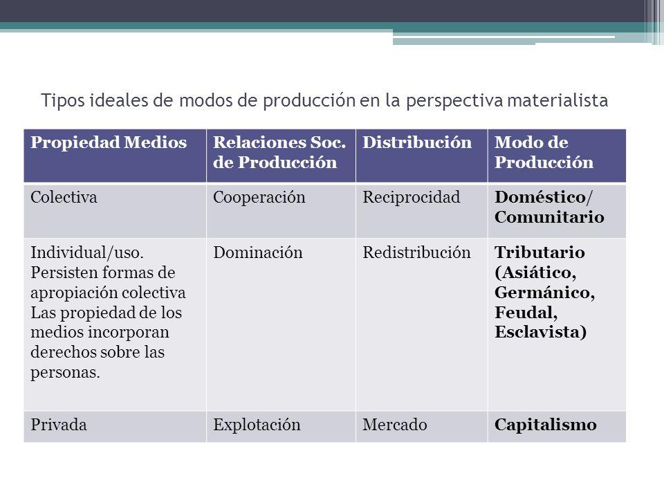 Tipos ideales de modos de producción en la perspectiva materialista Propiedad MediosRelaciones Soc. de Producción DistribuciónModo de Producción Colec