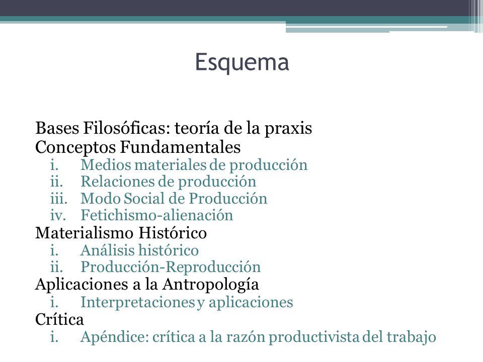 Esquema Bases Filosóficas: teoría de la praxis Conceptos Fundamentales i.Medios materiales de producción ii.Relaciones de producción iii.Modo Social d