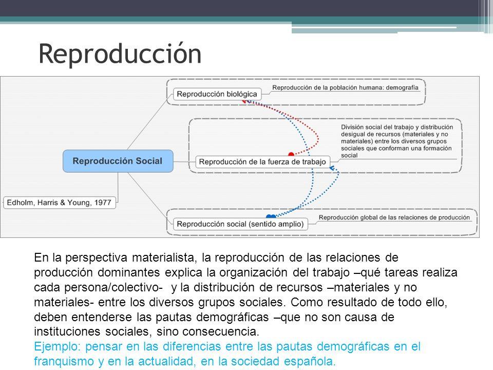 Reproducción En la perspectiva materialista, la reproducción de las relaciones de producción dominantes explica la organización del trabajo –qué tarea
