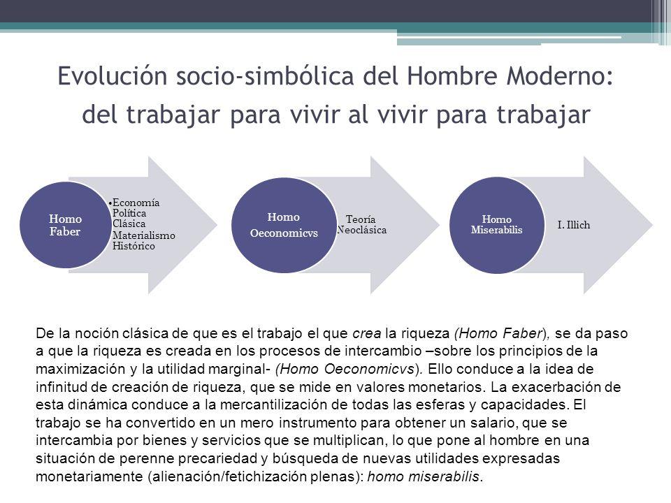 Evolución socio-simbólica del Hombre Moderno: del trabajar para vivir al vivir para trabajar Economía Política Clásica Materialismo Histórico Homo Fab