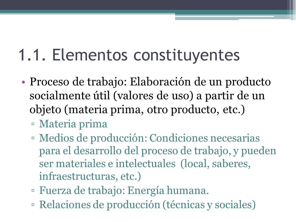 1.1. Elementos constituyentes Proceso de trabajo: Elaboración de un producto socialmente útil (valores de uso) a partir de un objeto (materia prima, o