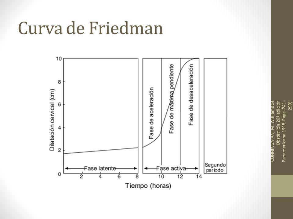 Curva de Friedman CUNNINGMAN, M. Williams de Obstetricia 20ª edición Panamericana 1998. Pags (241- 293).