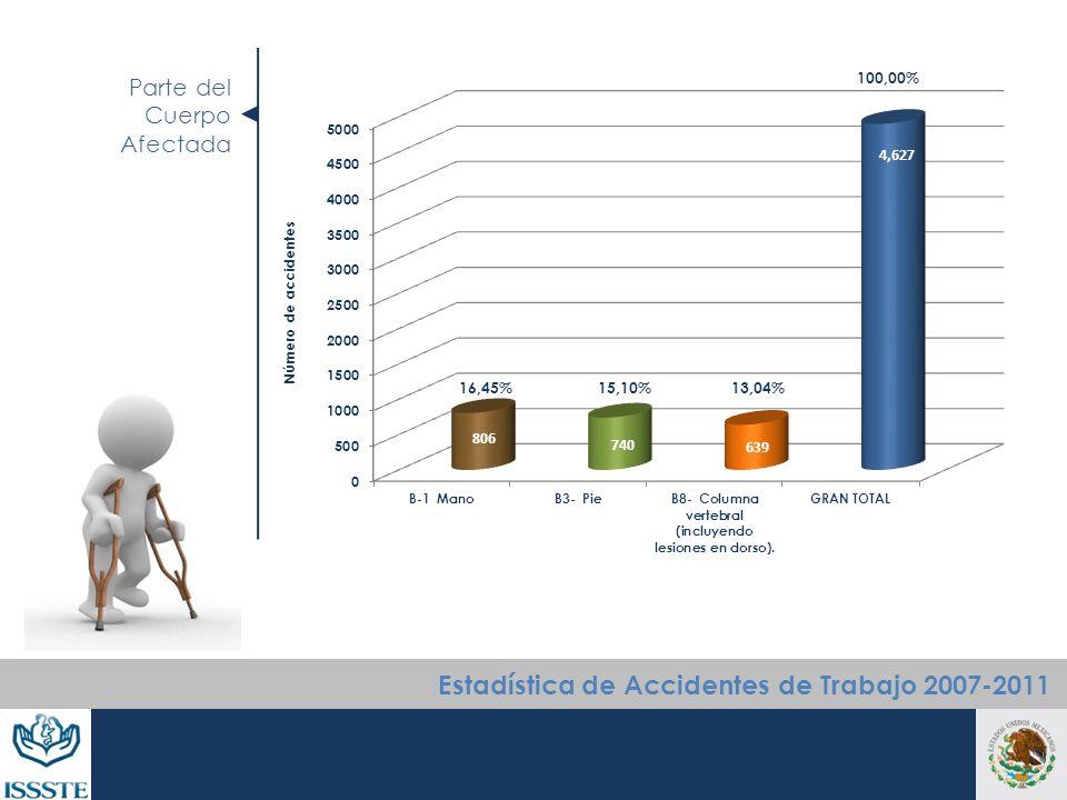 Parte del Cuerpo Afectada Número de accidentes Estadística de Accidentes de Trabajo 2007-2011