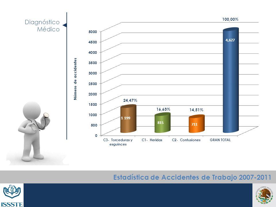Diagnóstico Médico Número de accidentes Estadística de Accidentes de Trabajo 2007-2011