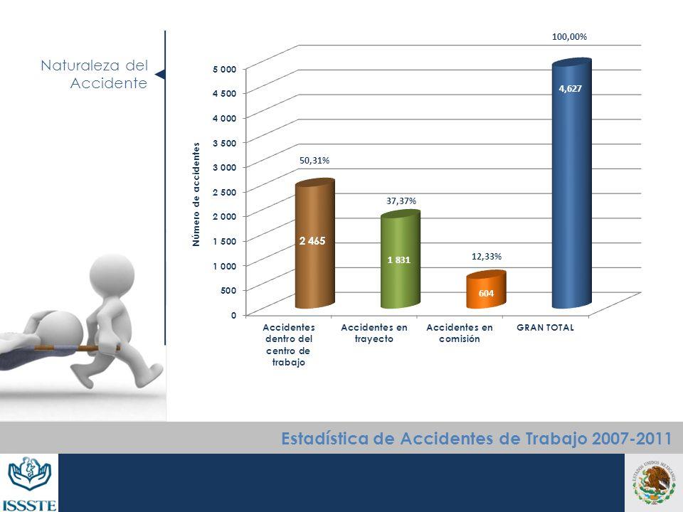 Número de accidentes Naturaleza del Accidente Estadística de Accidentes de Trabajo 2007-2011