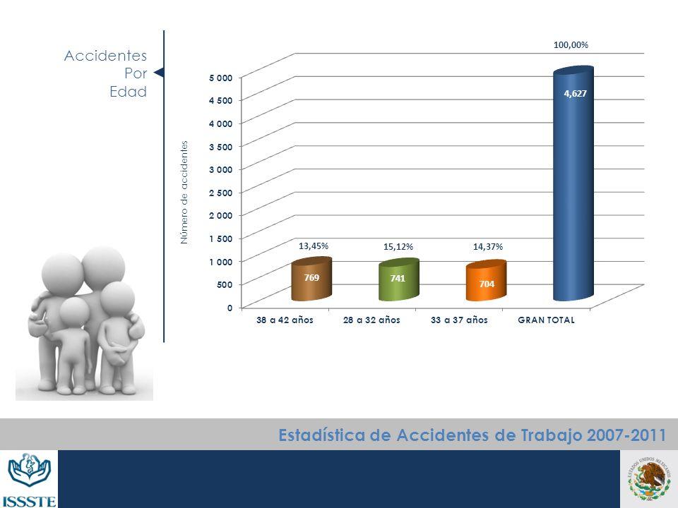 Accidentes Por Edad Número de accidentes Estadística de Accidentes de Trabajo 2007-2011