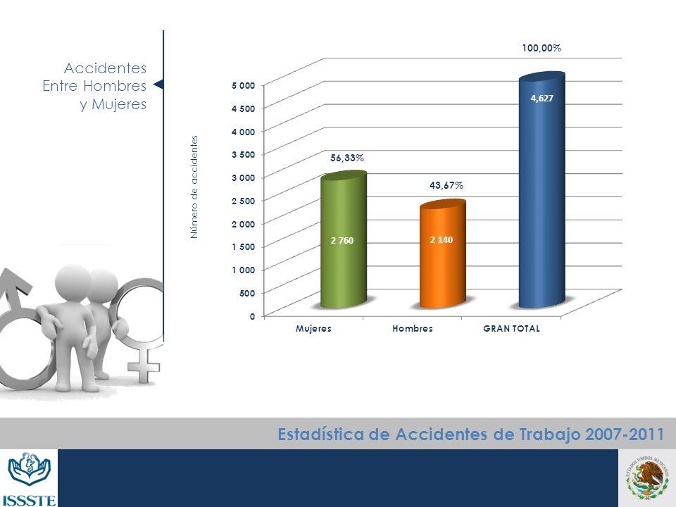 Accidentes Entre Hombres y Mujeres Número de accidentes Estadística de Accidentes de Trabajo 2007-2011