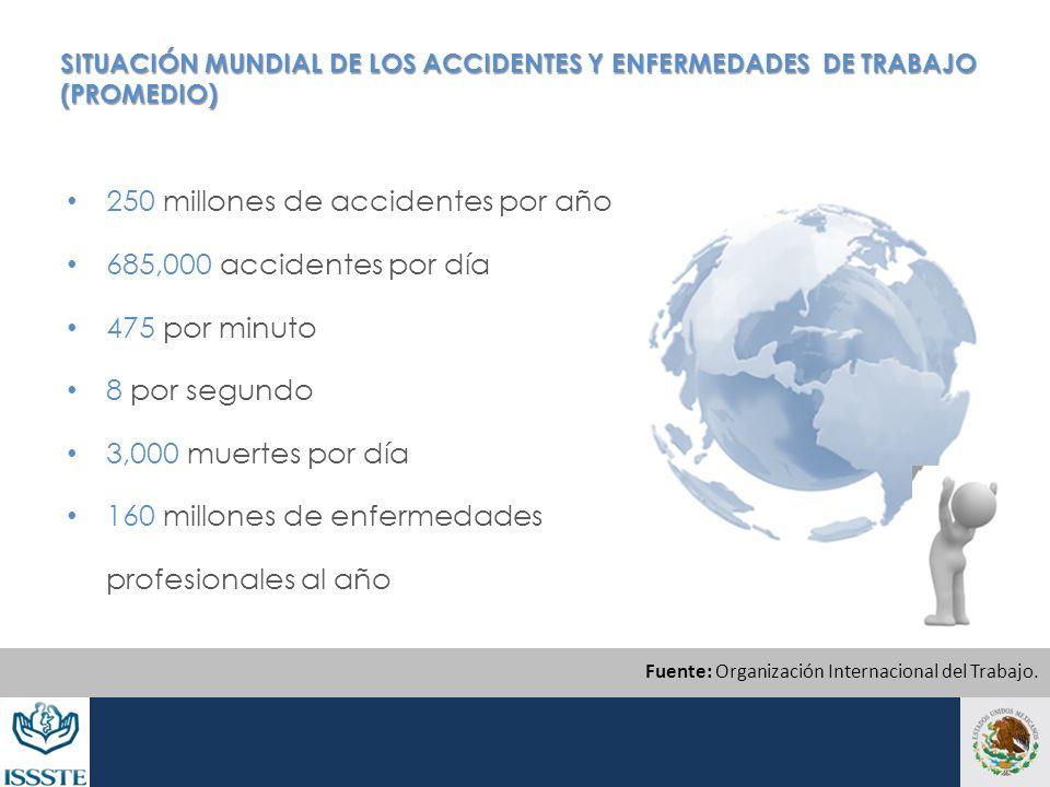 SITUACIÓN MUNDIAL DE LOS ACCIDENTES Y ENFERMEDADES DE TRABAJO (PROMEDIO) 250 millones de accidentes por año 685,000 accidentes por día 475 por minuto