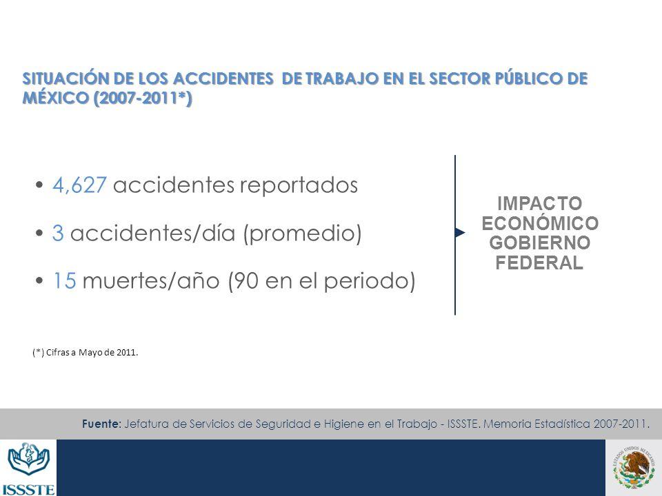 SITUACIÓN DE LOS ACCIDENTES DE TRABAJO EN EL SECTOR PÚBLICO DE MÉXICO (2007-2011*) 4,627 accidentes reportados 3 accidentes/día (promedio) 15 muertes/