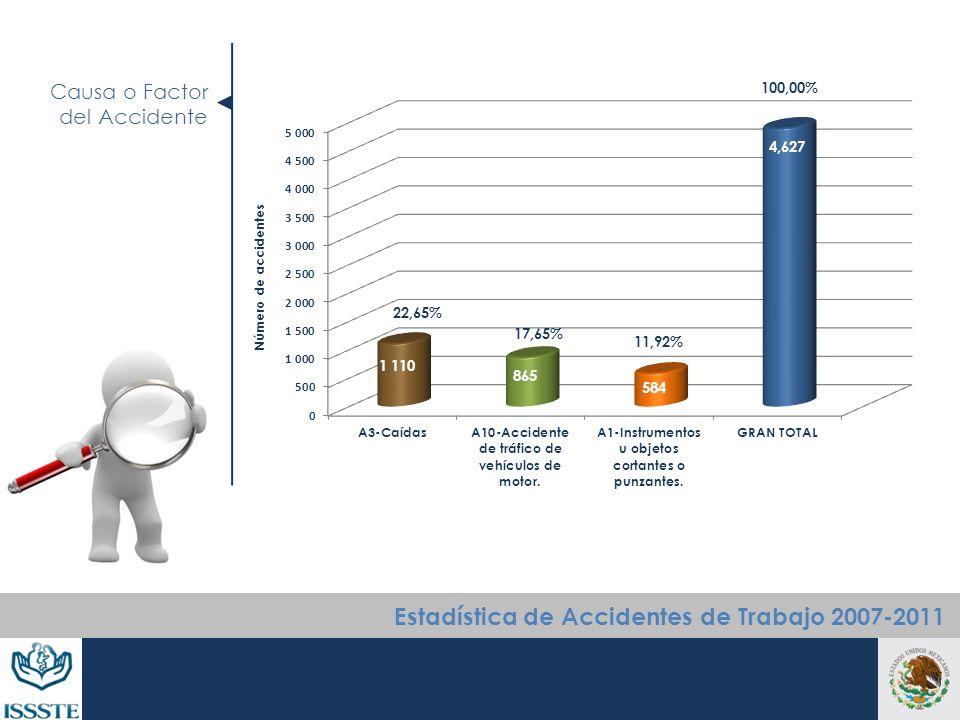 Causa o Factor del Accidente Número de accidentes Estadística de Accidentes de Trabajo 2007-2011