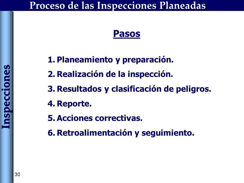 30 1.Planeamiento y preparación. 2.Realización de la inspección. 3.Resultados y clasificación de peligros. 4.Reporte. 5.Acciones correctivas. 6.Retroa