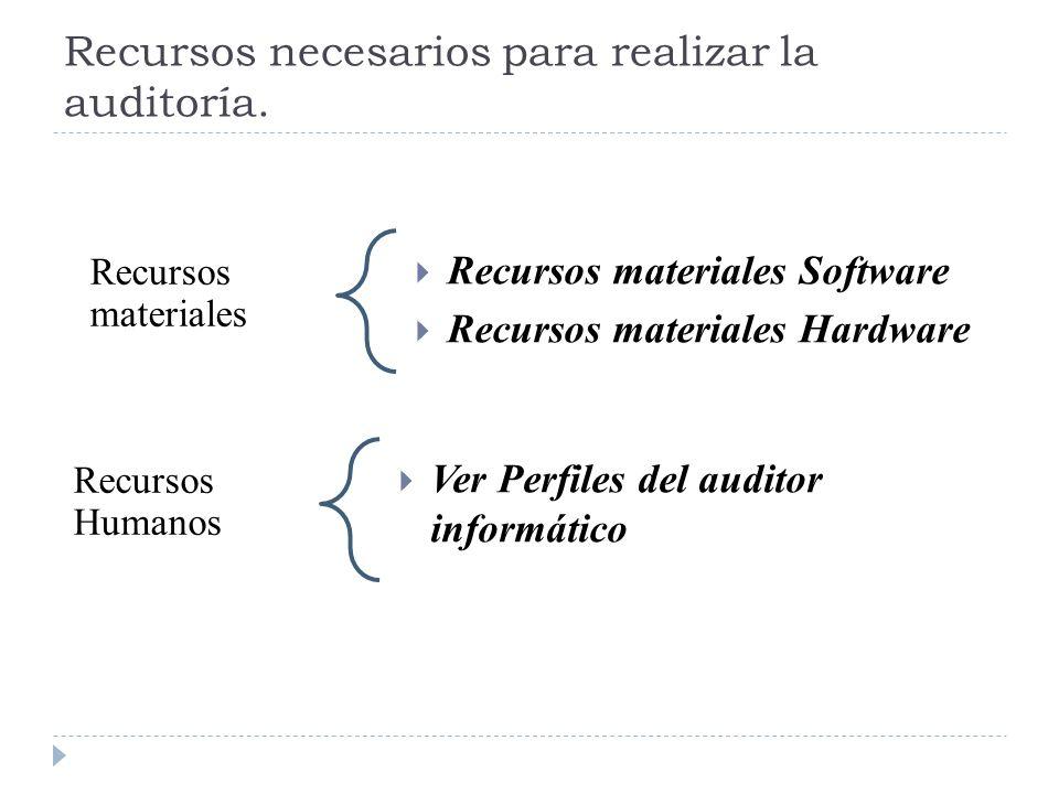 Recursos necesarios para realizar la auditoría. Recursos materiales Recursos materiales Software Recursos materiales Hardware Recursos Humanos Ver Per