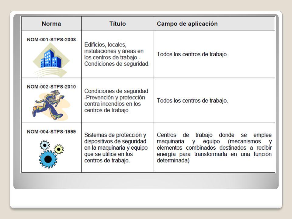 4.1.1.Normas de Seguridad e Higiene en el diseño del área de trabajo.