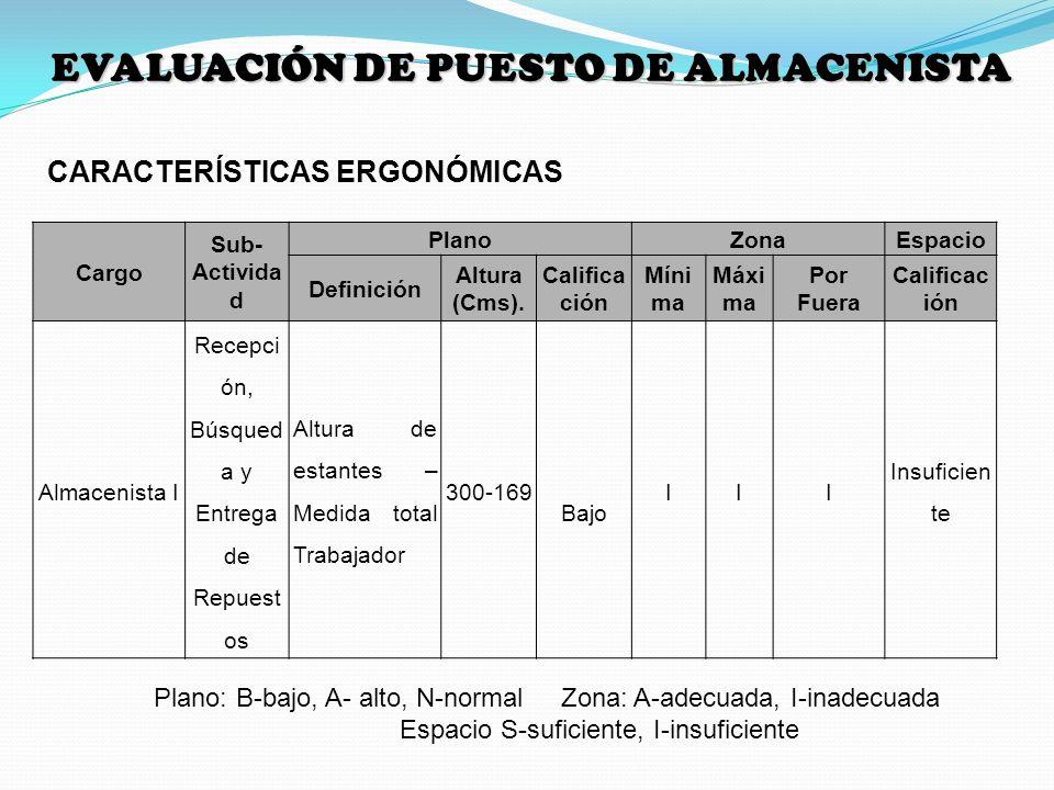 CARACTERÍSTICAS ERGONÓMICAS Plano: B-bajo, A- alto, N-normal Zona: A-adecuada, I-inadecuada Espacio S-suficiente, I-insuficiente EVALUACIÓN DE PUESTO