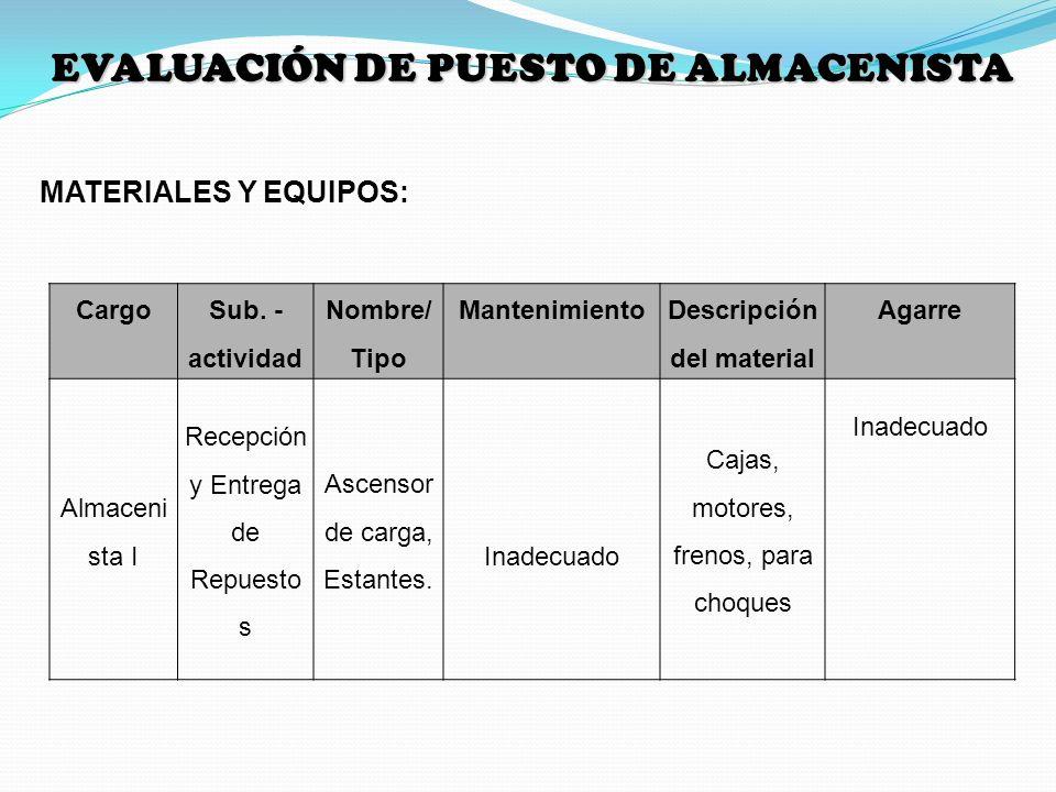 MATERIALES Y EQUIPOS: Cargo Sub. - actividad Nombre/ Tipo Mantenimiento Descripción del material Agarre Almaceni sta I Recepción y Entrega de Repuesto