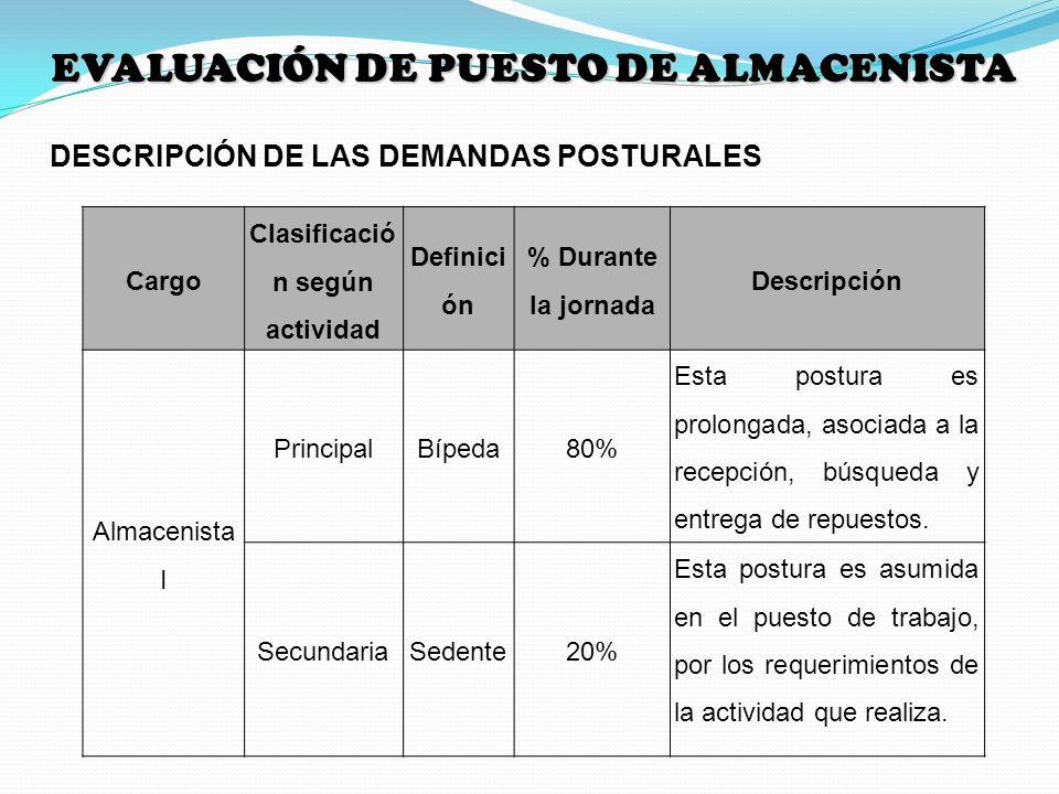 DESCRIPCIÓN DE LAS DEMANDAS POSTURALES EVALUACIÓN DE PUESTO DE ALMACENISTA Cargo Clasificació n según actividad Definici ón % Durante la jornada Descr
