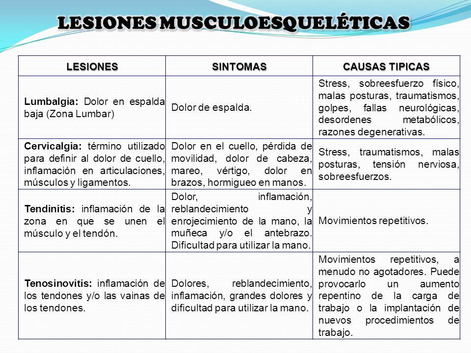 LESIONESSINTOMAS CAUSAS TIPICAS Lumbalgia: Dolor en espalda baja (Zona Lumbar) Dolor de espalda. Stress, sobreesfuerzo físico, malas posturas, traumat