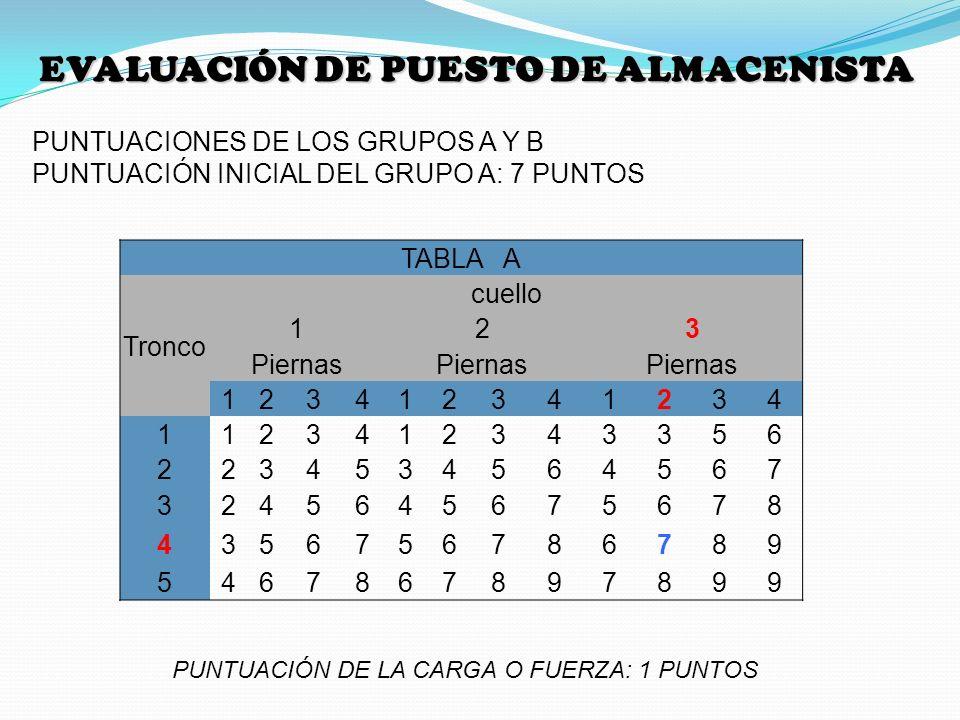 EVALUACIÓN DE PUESTO DE ALMACENISTA PUNTUACIONES DE LOS GRUPOS A Y B PUNTUACIÓN INICIAL DEL GRUPO A: 7 PUNTOS TABLA A Tronco cuello 123 Piernas 123412