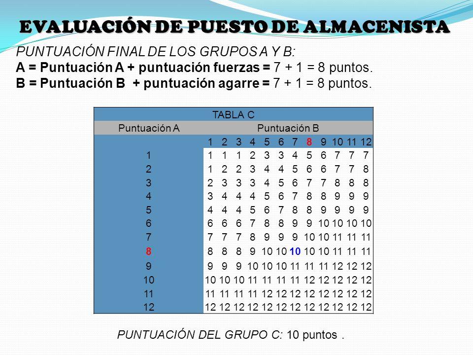 EVALUACIÓN DE PUESTO DE ALMACENISTA PUNTUACIÓN FINAL DE LOS GRUPOS A Y B: A = Puntuación A + puntuación fuerzas = 7 + 1 = 8 puntos. B = Puntuación B +
