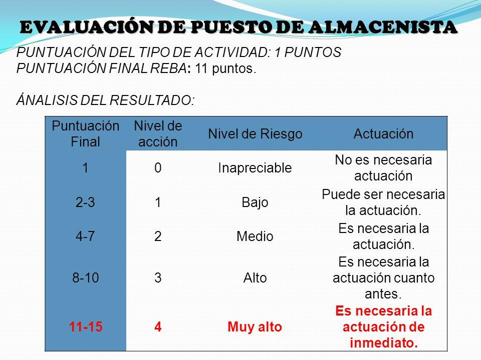 EVALUACIÓN DE PUESTO DE ALMACENISTA PUNTUACIÓN DEL TIPO DE ACTIVIDAD: 1 PUNTOS PUNTUACIÓN FINAL REBA: 11 puntos. ÁNALISIS DEL RESULTADO: Puntuación Fi