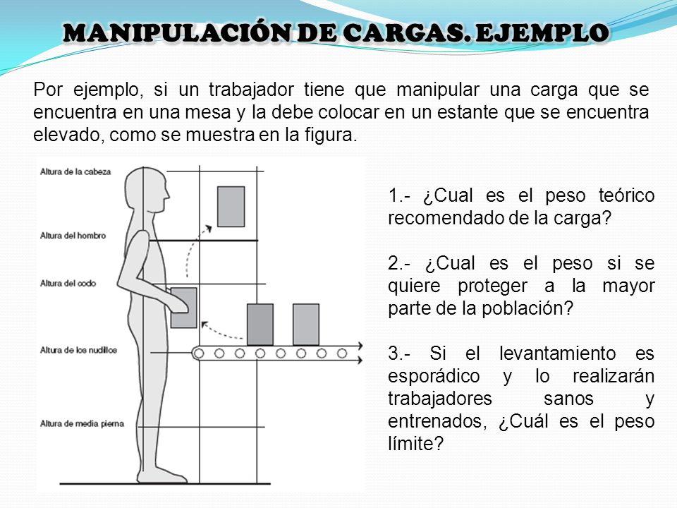 Por ejemplo, si un trabajador tiene que manipular una carga que se encuentra en una mesa y la debe colocar en un estante que se encuentra elevado, com