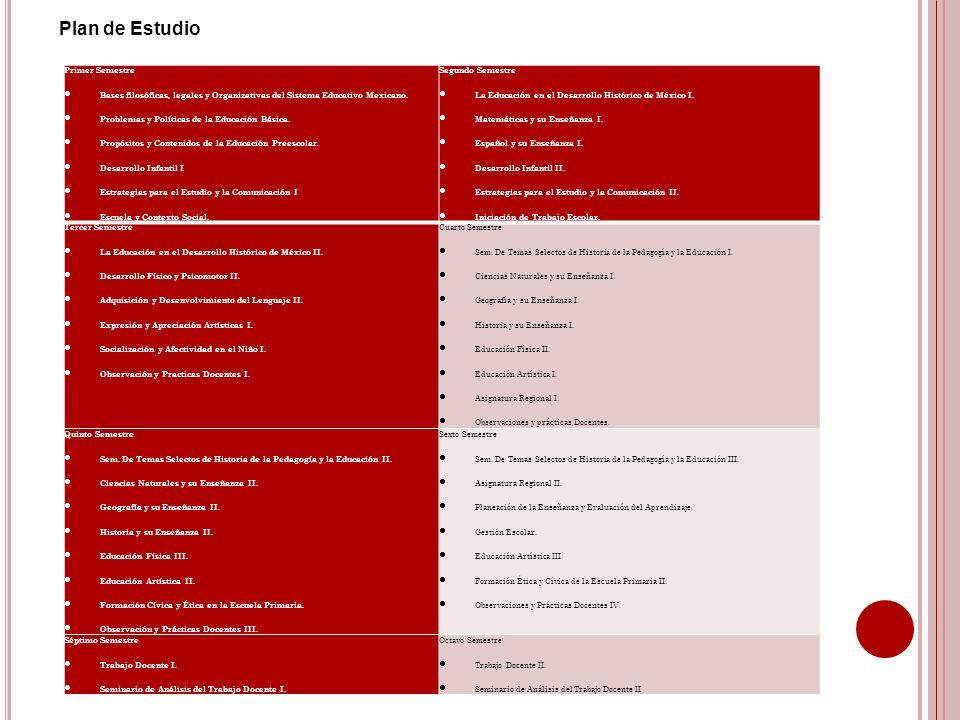 Plan de Estudio Primer Semestre Bases filosóficas, legales y Organizativas del Sistema Educativo Mexicano. Problemas y Políticas de la Educación Básic
