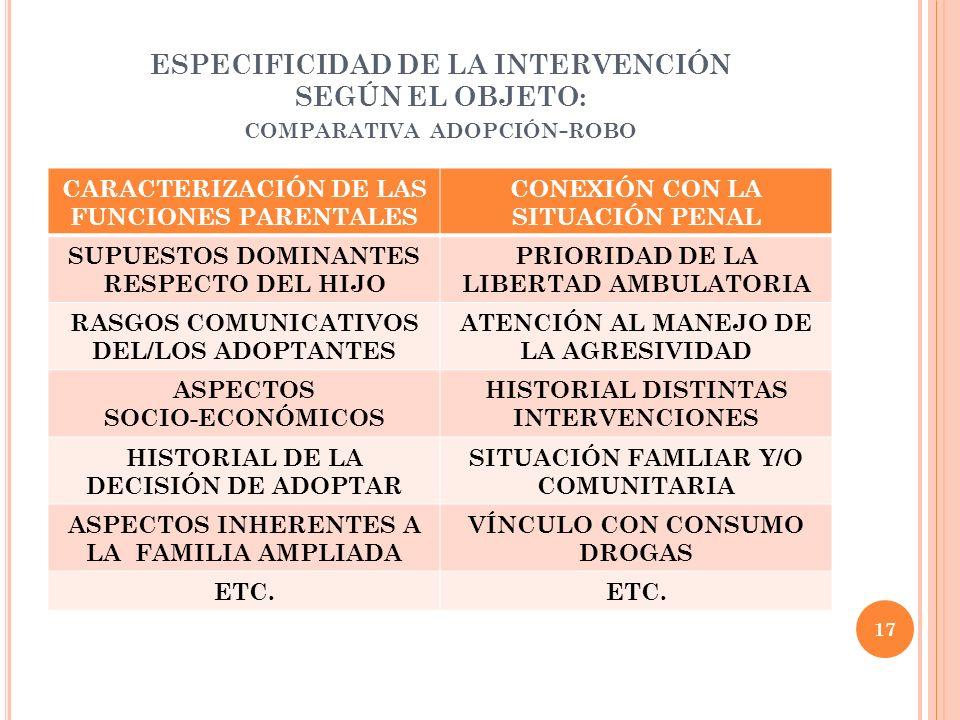 ESPECIFICIDAD DE LA INTERVENCIÓN SEGÚN EL OBJETO: COMPARATIVA ADOPCIÓN - ROBO CARACTERIZACIÓN DE LAS FUNCIONES PARENTALES CONEXIÓN CON LA SITUACIÓN PE