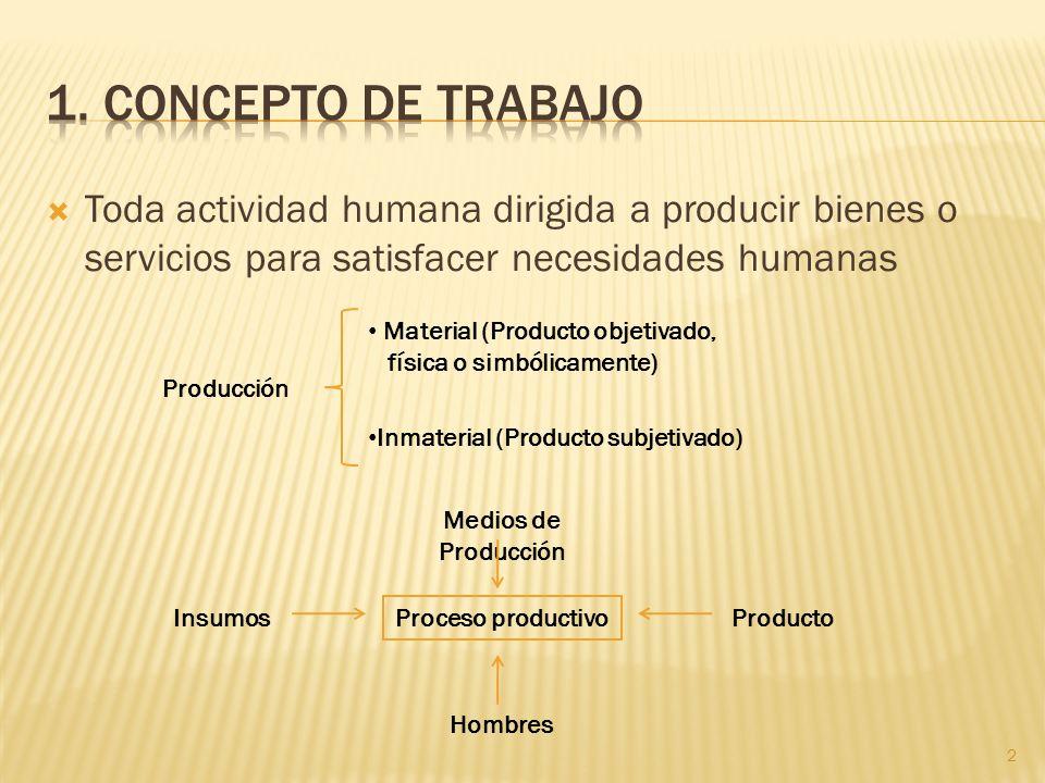 Toda actividad humana dirigida a producir bienes o servicios para satisfacer necesidades humanas Producción Material (Producto objetivado, física o si