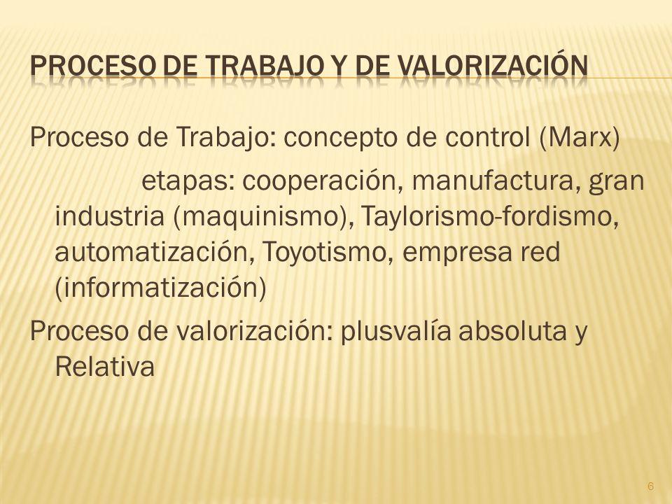 Proceso de Trabajo: concepto de control (Marx) etapas: cooperación, manufactura, gran industria (maquinismo), Taylorismo-fordismo, automatización, Toy