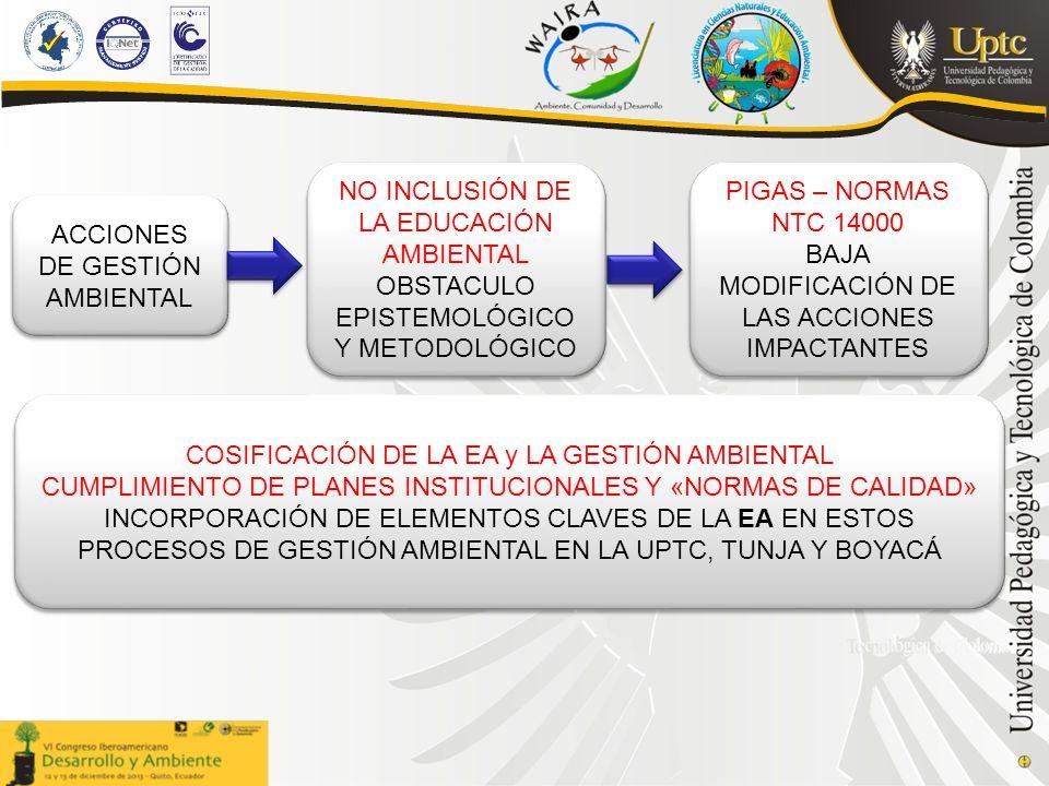 ACCIONES DE GESTIÓN AMBIENTAL NO INCLUSIÓN DE LA EDUCACIÓN AMBIENTAL OBSTACULO EPISTEMOLÓGICO Y METODOLÓGICO NO INCLUSIÓN DE LA EDUCACIÓN AMBIENTAL OBSTACULO EPISTEMOLÓGICO Y METODOLÓGICO PIGAS – NORMAS NTC 14000 BAJA MODIFICACIÓN DE LAS ACCIONES IMPACTANTES PIGAS – NORMAS NTC 14000 BAJA MODIFICACIÓN DE LAS ACCIONES IMPACTANTES COSIFICACIÓN DE LA EA y LA GESTIÓN AMBIENTAL CUMPLIMIENTO DE PLANES INSTITUCIONALES Y «NORMAS DE CALIDAD» INCORPORACIÓN DE ELEMENTOS CLAVES DE LA EA EN ESTOS PROCESOS DE GESTIÓN AMBIENTAL EN LA UPTC, TUNJA Y BOYACÁ COSIFICACIÓN DE LA EA y LA GESTIÓN AMBIENTAL CUMPLIMIENTO DE PLANES INSTITUCIONALES Y «NORMAS DE CALIDAD» INCORPORACIÓN DE ELEMENTOS CLAVES DE LA EA EN ESTOS PROCESOS DE GESTIÓN AMBIENTAL EN LA UPTC, TUNJA Y BOYACÁ