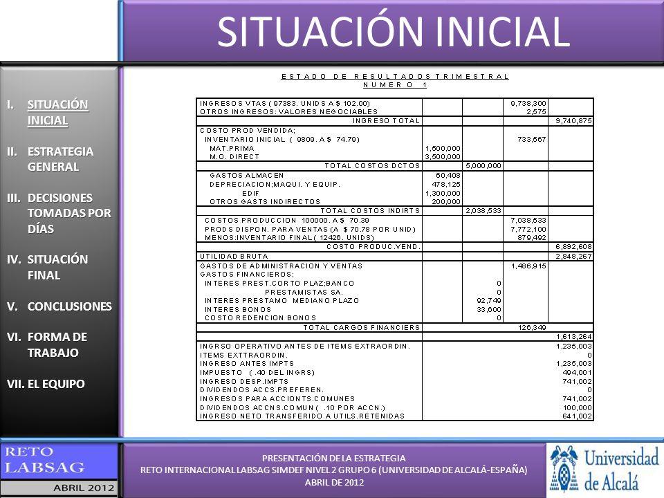 PRESENTACIÓN DE LA ESTRATEGIA RETO INTERNACIONAL LABSAG SIMDEF NIVEL 2 GRUPO 6 (UNIVERSIDAD DE ALCALÁ-ESPAÑA) ABRIL DE 2012 PRESENTACIÓN DE LA ESTRATEGIA RETO INTERNACIONAL LABSAG SIMDEF NIVEL 2 GRUPO 6 (UNIVERSIDAD DE ALCALÁ-ESPAÑA) ABRIL DE 2012 I.SITUACIÓN INICIAL II.ESTRATEGIA GENERAL III.DECISIONES TOMADAS POR DÍAS IV.SITUACIÓN FINAL V.CONCLUSIONES VI.FORMA DE TRABAJO VII.EL EQUIPO I.SITUACIÓN INICIAL II.ESTRATEGIA GENERAL III.DECISIONES TOMADAS POR DÍAS IV.SITUACIÓN FINAL V.CONCLUSIONES VI.FORMA DE TRABAJO VII.EL EQUIPO CONCLUSIONES -Se cumplieron los objetivos principales marcados: - No problemas de deuda - No problemas de liquidez - Mantener la estructura productiva a partir del Trimestre 11 - Inversiones juiciosas - Inversión a l/p antes que a c/p si empresa tenía altas utilidades - Preocupaciones: - Miedo a incendio o huelga - Incertidumbre de mercado respecto a emisiones de acciones - Incertidumbre ante lo realizado por el resto de grupos - Incertidumbre ante el precio final de mercado - Objetivos cumplidos: - Ser competitivos en el concurso - Aprender de un simulador dinámico y real - Capacidad de trabajo individual (razonamiento y estudio - Capacidad de puesta en común colectiva (debate y análisis) - Capacidad de predecir el mercado y gerencia +1 Trimestre