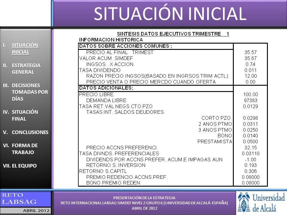PRESENTACIÓN DE LA ESTRATEGIA RETO INTERNACIONAL LABSAG SIMDEF NIVEL 2 GRUPO 6 (UNIVERSIDAD DE ALCALÁ-ESPAÑA) ABRIL DE 2012 PRESENTACIÓN DE LA ESTRATEGIA RETO INTERNACIONAL LABSAG SIMDEF NIVEL 2 GRUPO 6 (UNIVERSIDAD DE ALCALÁ-ESPAÑA) ABRIL DE 2012 I.SITUACIÓN INICIAL II.ESTRATEGIA GENERAL III.DECISIONES TOMADAS POR DÍAS IV.SITUACIÓN FINAL V.CONCLUSIONES VI.FORMA DE TRABAJO VII.EL EQUIPO I.SITUACIÓN INICIAL II.ESTRATEGIA GENERAL III.DECISIONES TOMADAS POR DÍAS IV.SITUACIÓN FINAL V.CONCLUSIONES VI.FORMA DE TRABAJO VII.EL EQUIPO FORMA DE TRABAJO FORMA DE TRABAJO DEL GRUPO 6: (En hora española GMT+1) 16:00: Valoración de los resultados del día anterior e inicio del trabajo personal 19:00: Puesta en común de las opiniones personales y cálculo de necesidades de inversión, cálculo de los ROI de inversión, del estado de flujos de efectivo y de los descuentos a aplicar.